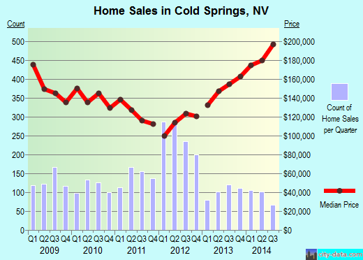 Cold Springs,NV real estate house value index trend