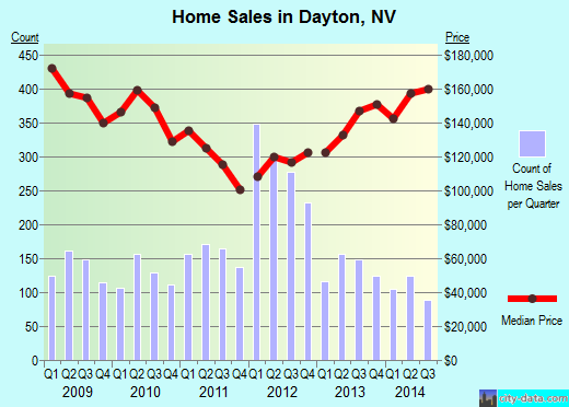 Dayton,NV real estate house value index trend
