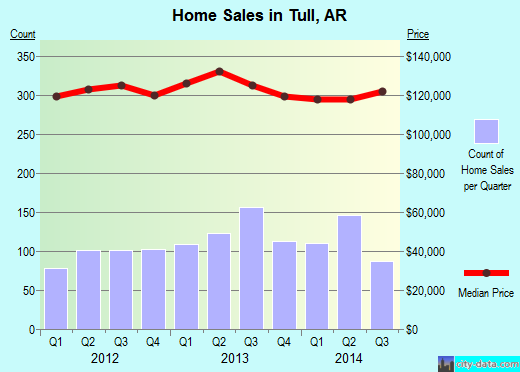 Tull,AR real estate house value index trend