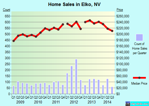 Elko,NV real estate house value index trend