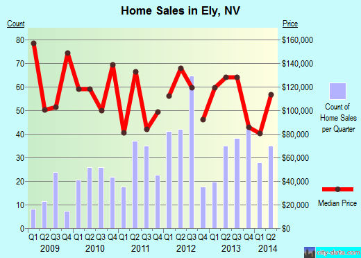 Ely,NV real estate house value index trend