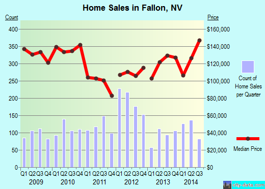 Fallon,NV real estate house value index trend