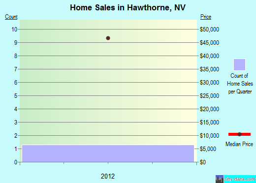 Hawthorne,NV index of house prices