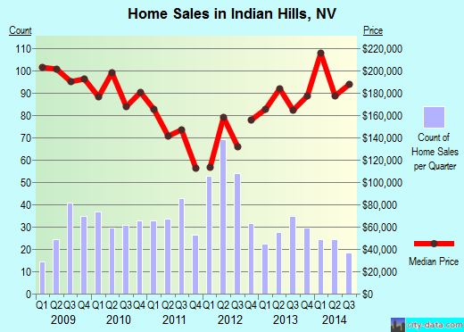 Indian Hills,NV real estate house value index trend