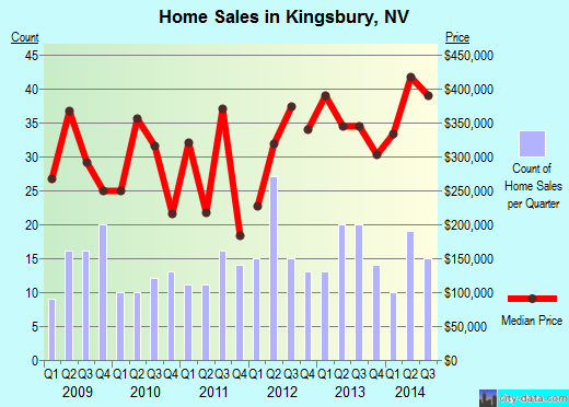 Kingsbury,NV real estate house value index trend