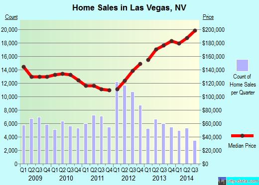 Las Vegas,NV real estate house value index trend