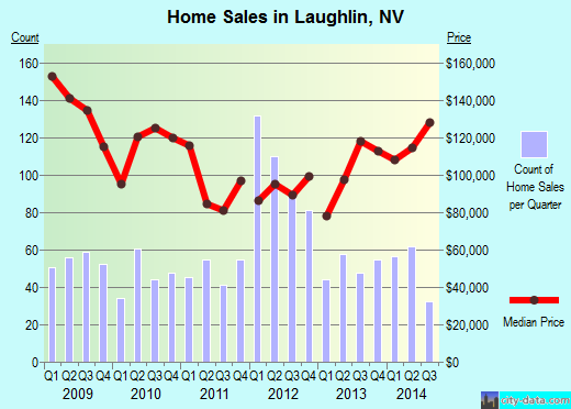 Laughlin,NV real estate house value index trend