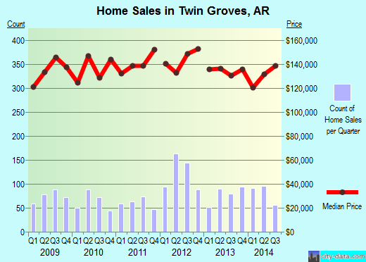 Twin Groves,AR real estate house value index trend
