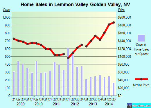 Lemmon Valley-Golden Valley,NV real estate house value index trend