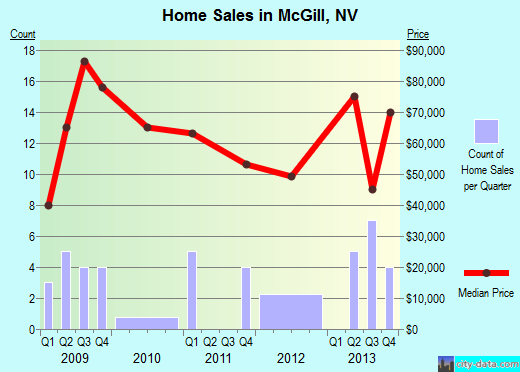 McGill,NV real estate house value index trend