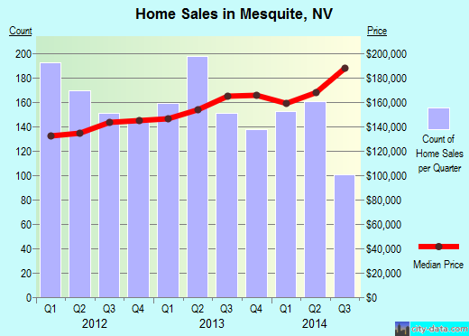 Mesquite,NV real estate house value index trend