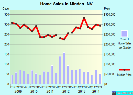 Minden,NV real estate house value index trend