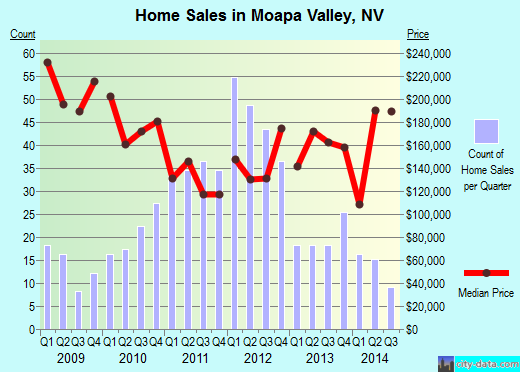 Moapa Valley,NV real estate house value index trend