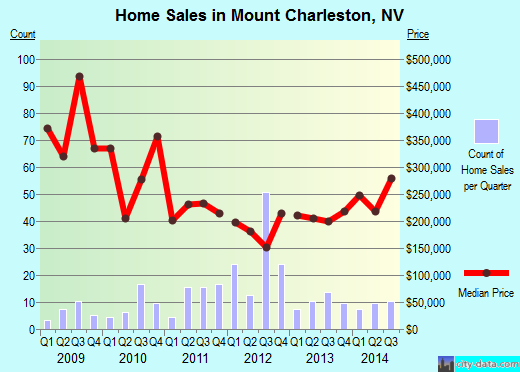 Mount Charleston,NV real estate house value index trend