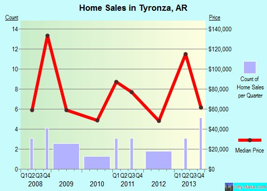 Tyronza,AR real estate house value index trend