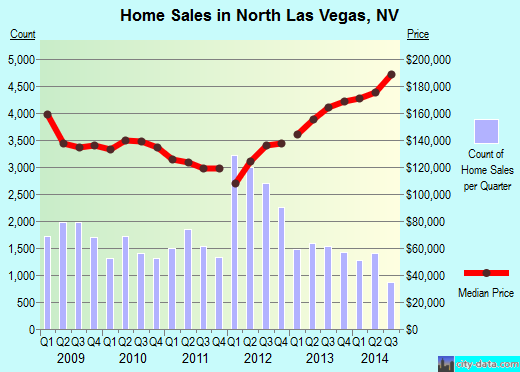 North Las Vegas,NV real estate house value index trend