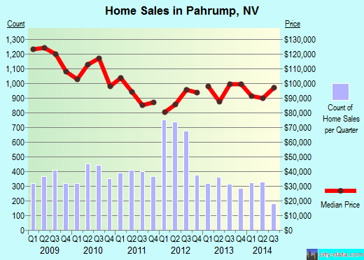 Pahrump,NV real estate house value index trend
