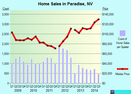 Paradise,NV real estate house value index trend