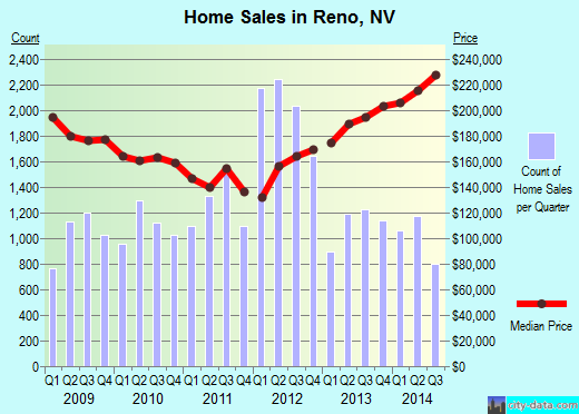 Reno,NV real estate house value index trend