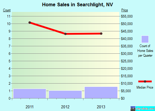 Searchlight,NV index of house prices