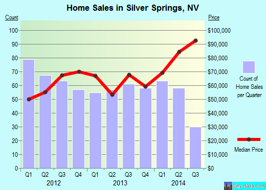 Silver Springs,NV real estate house value index trend