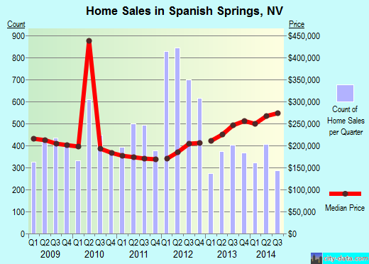 Spanish Springs,NV real estate house value index trend