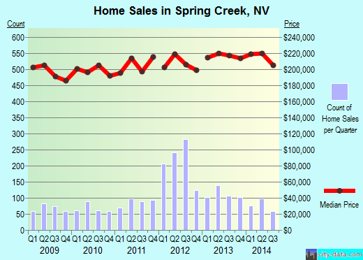 Spring Creek,NV real estate house value index trend