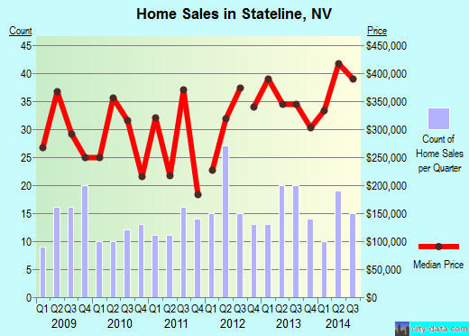 Stateline,NV real estate house value index trend