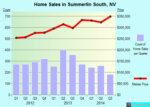 Summerlin South,NV real estate house value index trend