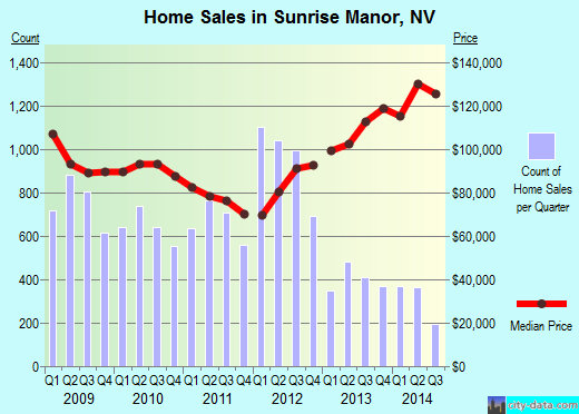 Sunrise Manor,NV real estate house value index trend