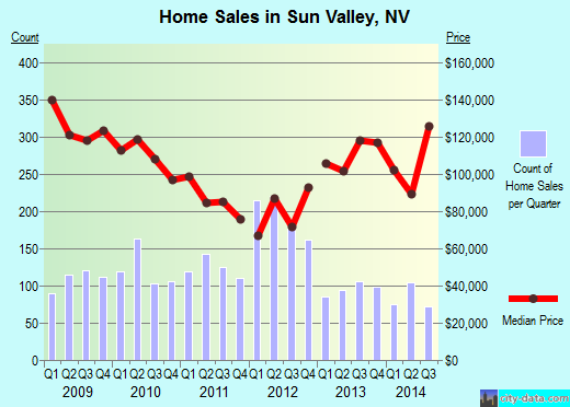 Sun Valley,NV real estate house value index trend