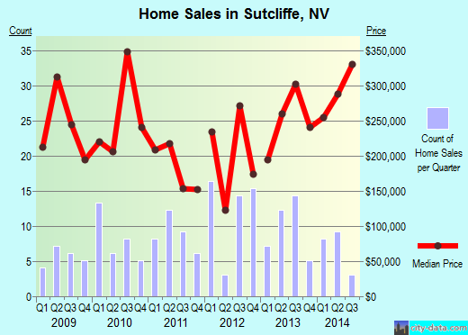 Sutcliffe,NV real estate house value index trend