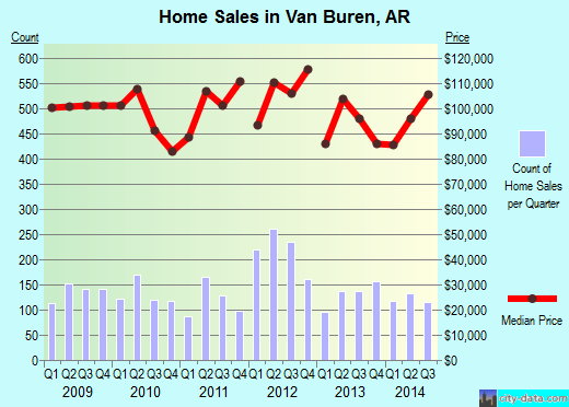 Van Buren,AR real estate house value index trend