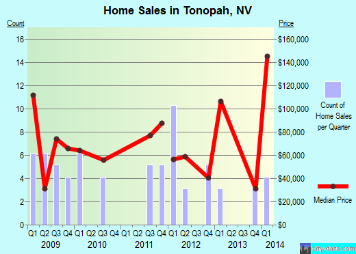 Tonopah,NV real estate house value index trend