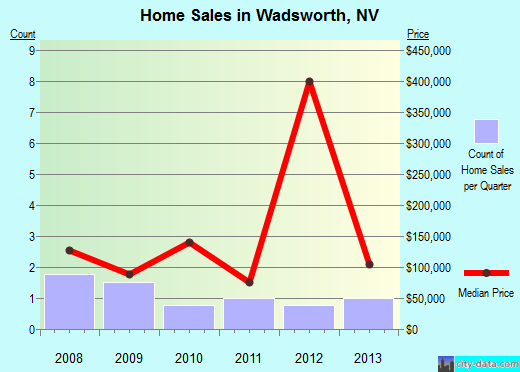 Wadsworth,NV real estate house value index trend