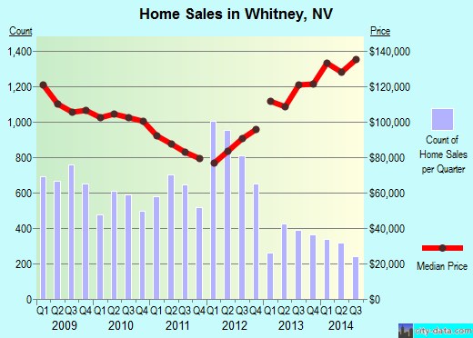 Whitney,NV real estate house value index trend