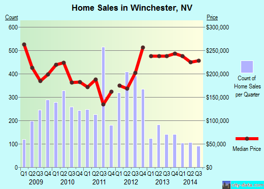 Winchester,NV real estate house value index trend