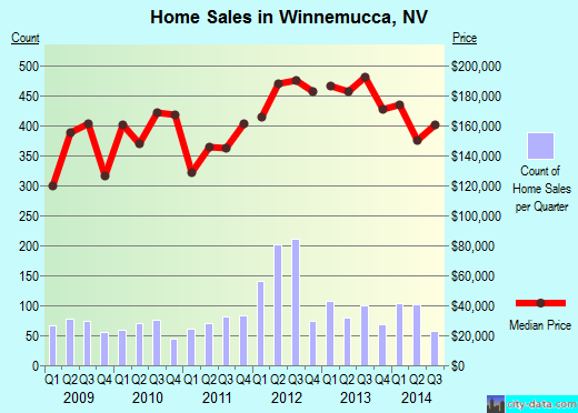 Winnemucca,NV real estate house value index trend