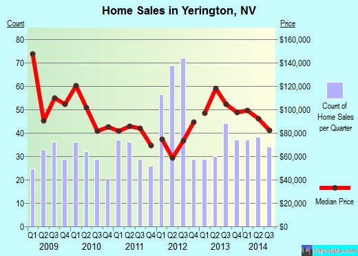 Yerington,NV real estate house value index trend