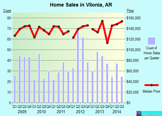 Vilonia,AR real estate house value index trend