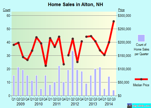 Alton,NH real estate house value index trend