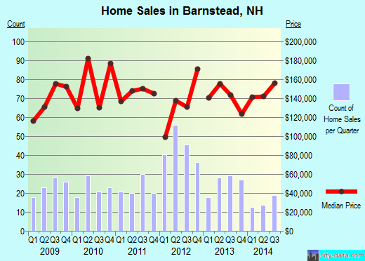 Barnstead,NH real estate house value index trend