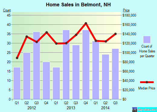 Belmont,NH real estate house value index trend