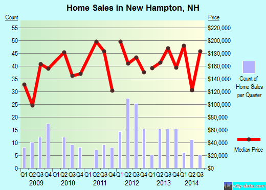 New Hampton,NH real estate house value index trend