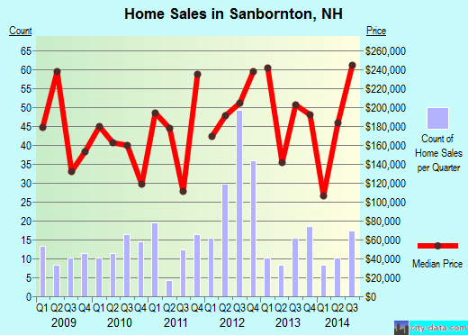 Sanbornton,NH real estate house value index trend