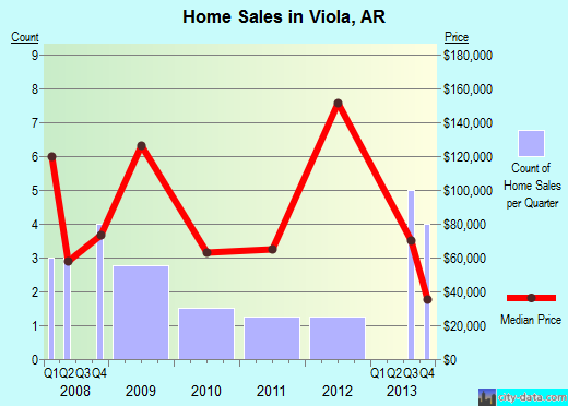 Viola,AR real estate house value index trend