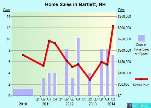 Bartlett,NH real estate house value index trend