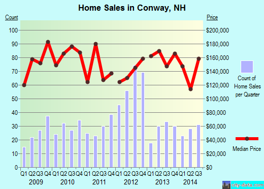 Conway,NH real estate house value index trend