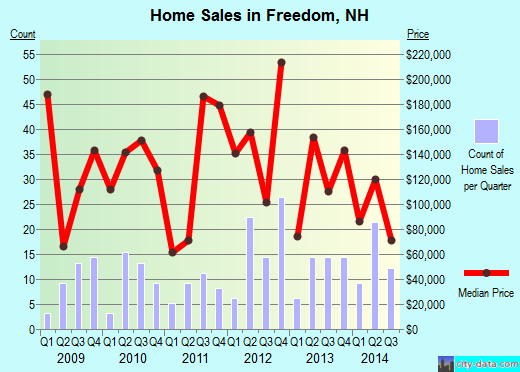 Freedom,NH real estate house value index trend