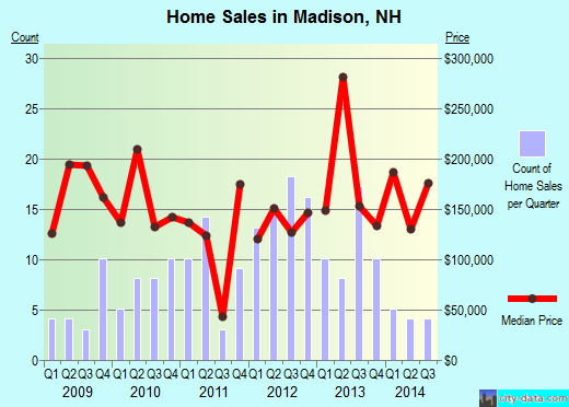 Madison,NH real estate house value index trend